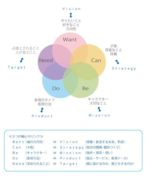 5つの輪 吉武大輔